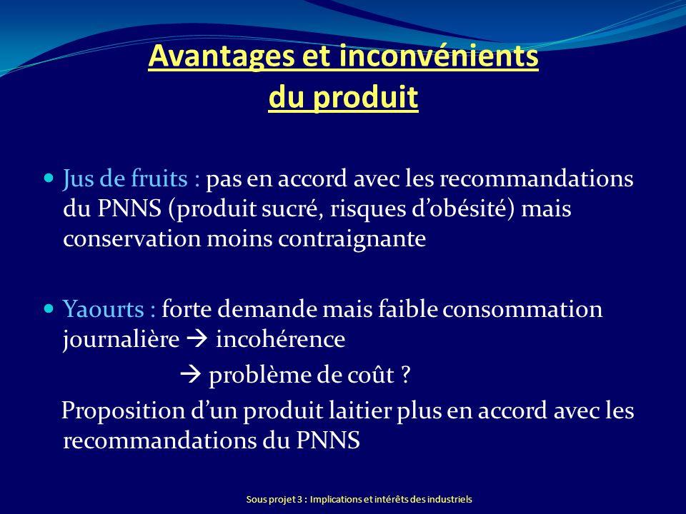 Sous projet 3 : Implications et intérêts des industriels Avantages et inconvénients du produit Jus de fruits : pas en accord avec les recommandations