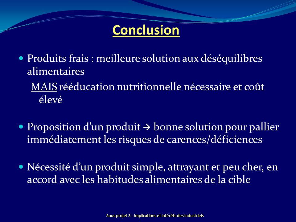 Sous projet 3 : Implications et intérêts des industriels Conclusion Produits frais : meilleure solution aux déséquilibres alimentaires MAIS rééducatio