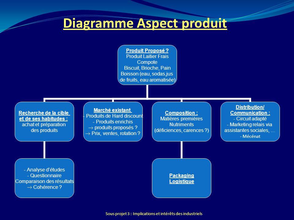 Sous projet 3 : Implications et intérêts des industriels Diagramme Aspect produit Produit Proposé ? Produit Laitier Frais Compote Biscuit, Brioche, Pa