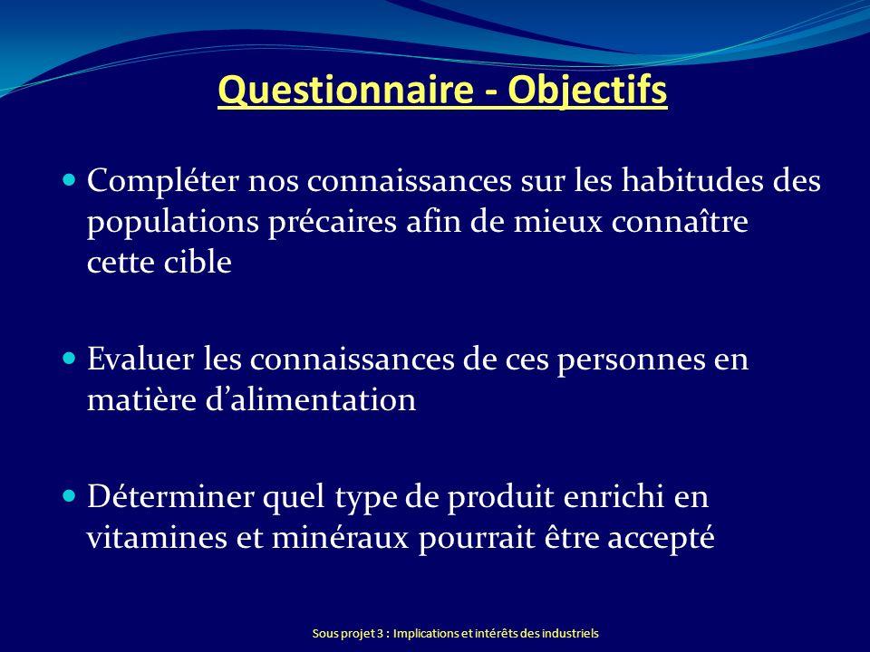 Sous projet 3 : Implications et intérêts des industriels Questionnaire - Objectifs Compléter nos connaissances sur les habitudes des populations préca