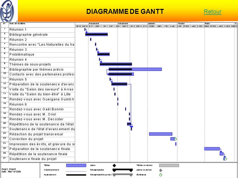 15 décembre 2004 Master QUALIMAPALalimentation et les sens DIAGRAMME DE GANTT Retour