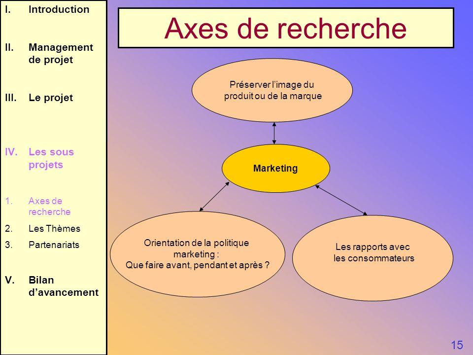 I.Introduction II.Management de projet III.Le projet IV.Les sous projets 1.Axes de recherche 2.Les Thèmes 3.Partenariats V.Bilan davancement 15 Axes d