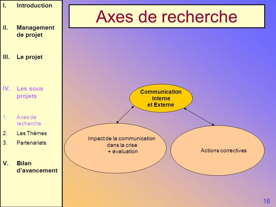I.Introduction II.Management de projet III.Le projet IV.Les sous projets 1.Axes de recherche 2.Les Thèmes 3.Partenariats V.Bilan davancement 16 Axes d