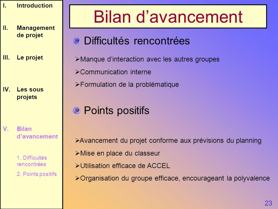 I.Introduction II.Management de projet III.Le projet IV.Les sous projets V.Bilan davancement 1. Difficultés rencontrées 2. Points positifs Bilan davan