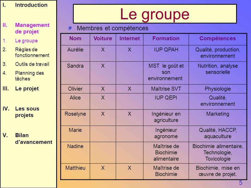 5 I.Introduction II.Management de projet 1.Le groupe 2.Règles de fonctionnement 3.Outils de travail 4.Planning des tâches III.Le projet IV.Les sous pr