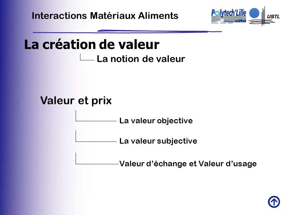 Interactions Matériaux Aliments La création de valeur La notion de valeur Valeur et prix La valeur objective La valeur subjective Valeur déchange et V
