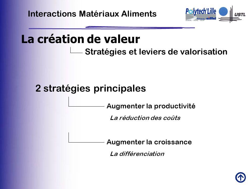 Interactions Matériaux Aliments La création de valeur Stratégies et leviers de valorisation 2 stratégies principales Augmenter la productivité La rédu