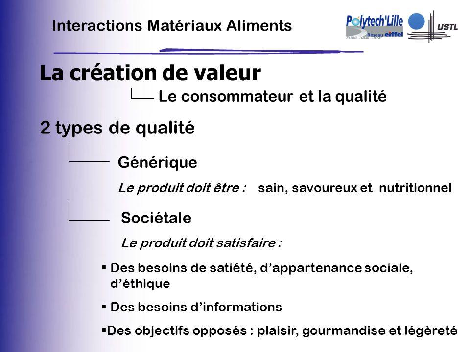 Interactions Matériaux Aliments La création de valeur Le consommateur et la qualité 2 types de qualité sain, savoureux et nutritionnel Générique Le pr