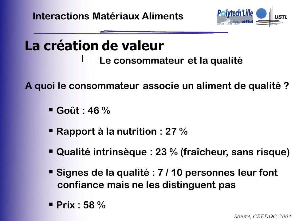 Interactions Matériaux Aliments La création de valeur Le consommateur et la qualité A quoi le consommateur associe un aliment de qualité ? Source, CRE