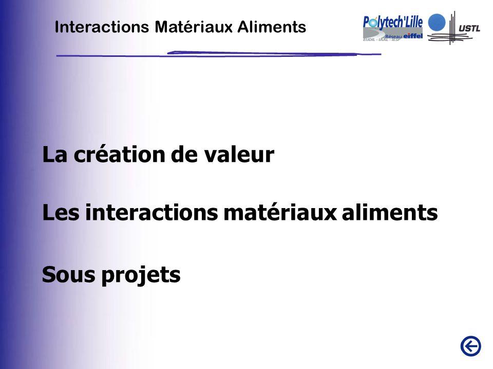 La création de valeur Interactions Matériaux Aliments Les interactions matériaux aliments Sous projets