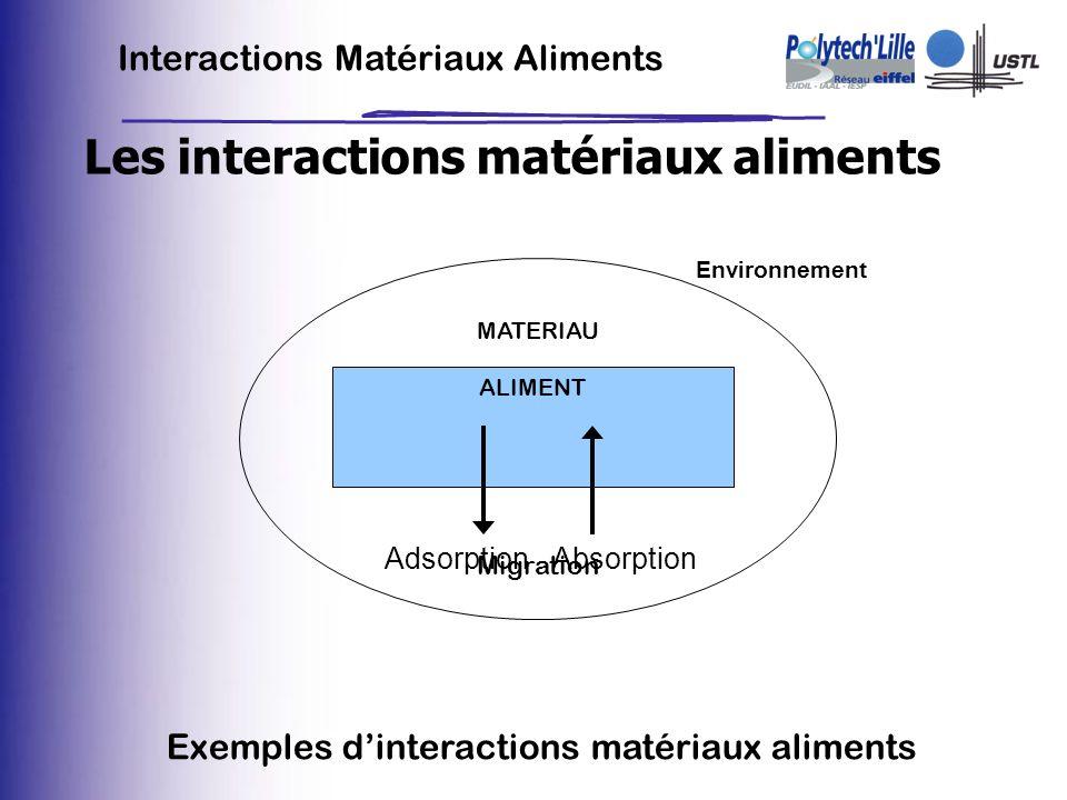 Les interactions matériaux aliments Environnement MATERIAU ALIMENT AbsorptionAdsorption Exemples dinteractions matériaux aliments Migration