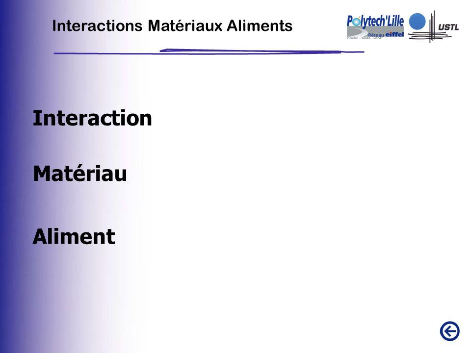Interaction Interactions Matériaux Aliments Matériau Aliment