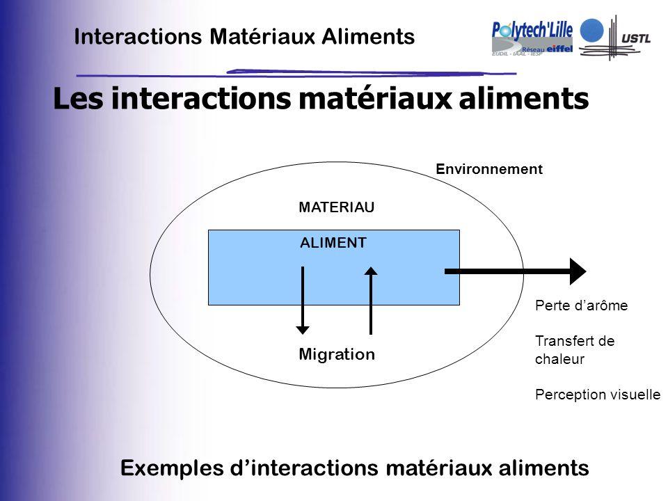 Interactions Matériaux Aliments Les interactions matériaux aliments Environnement MATERIAU ALIMENT Perte darôme Transfert de chaleur Perception visuel