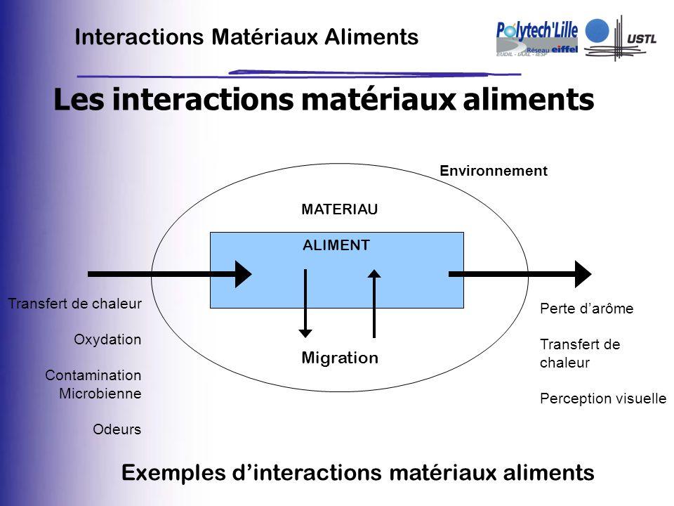 Interactions Matériaux Aliments Les interactions matériaux aliments Environnement MATERIAU ALIMENT Transfert de chaleur Oxydation Contamination Microb