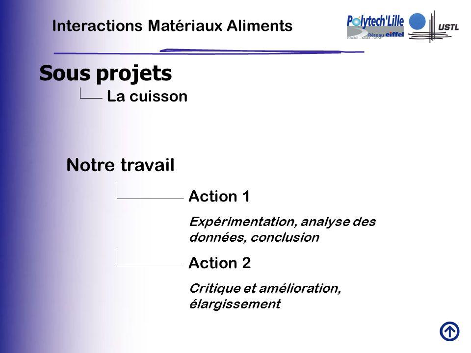 Sous projets Interactions Matériaux Aliments La cuisson Notre travail Action 1 Expérimentation, analyse des données, conclusion Action 2 Critique et a