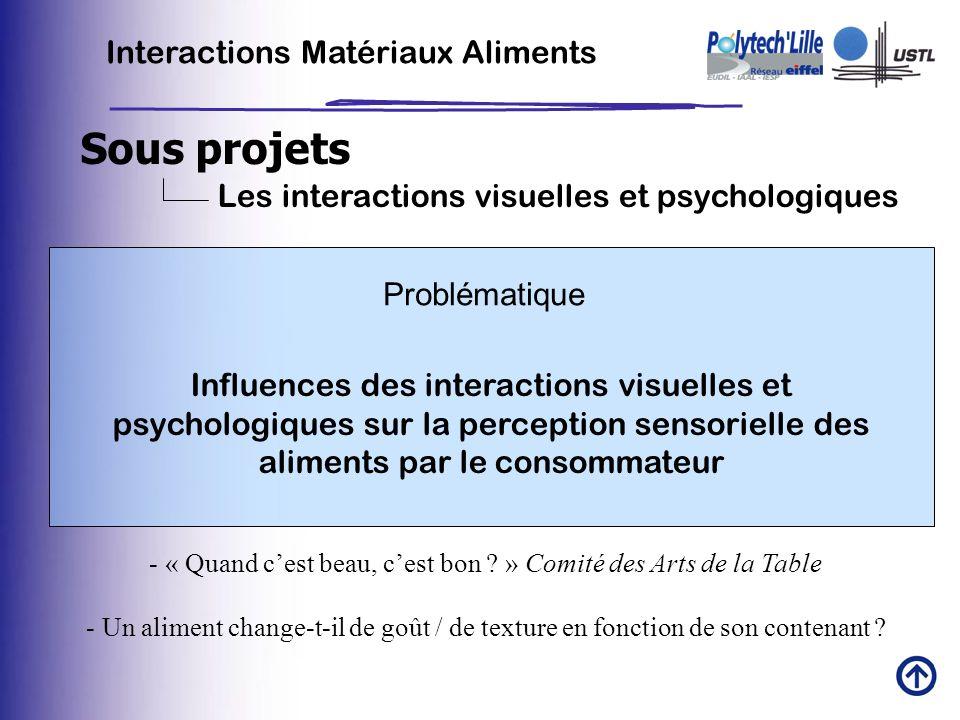 Sous projets Interactions Matériaux Aliments Les interactions visuelles et psychologiques Problématique Influences des interactions visuelles et psych