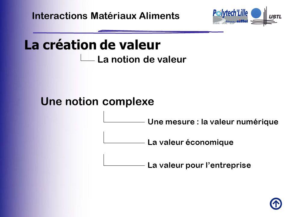 Interactions Matériaux Aliments La création de valeur La notion de valeur Une notion complexe Une mesure : la valeur numérique La valeur économique La