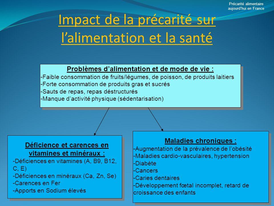 Impact de la précarité sur lalimentation et la santé Problèmes dalimentation et de mode de vie : -Faible consommation de fruits/légumes, de poisson, d