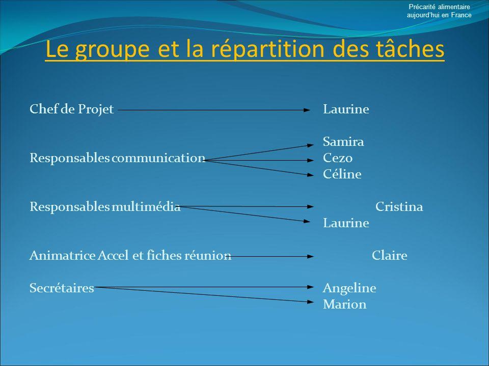 Solutions existantes(1) Précarité alimentaire aujourdhui en France Comment définit-on la précarité.