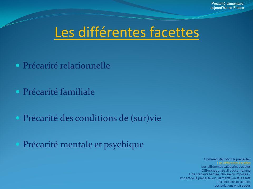 Les différentes facettes Précarité relationnelle Précarité familiale Précarité des conditions de (sur)vie Précarité mentale et psychique Précarité ali