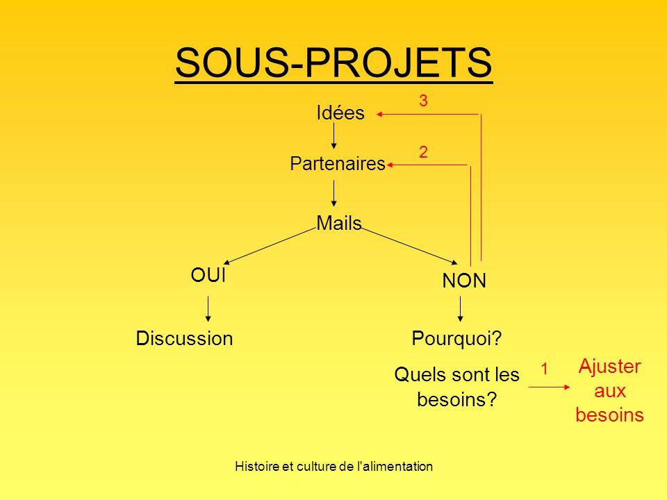 Histoire et culture de l alimentation SOUS-PROJETS Idées Partenaires Mails OUI Discussion NON Pourquoi.