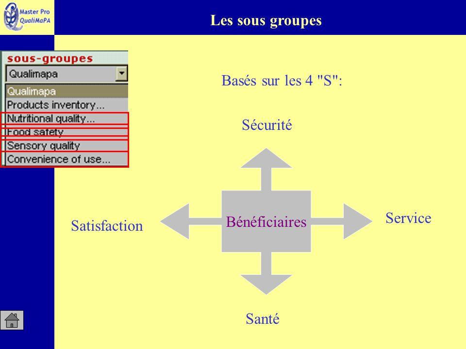 Les sous groupes Basés sur les 4