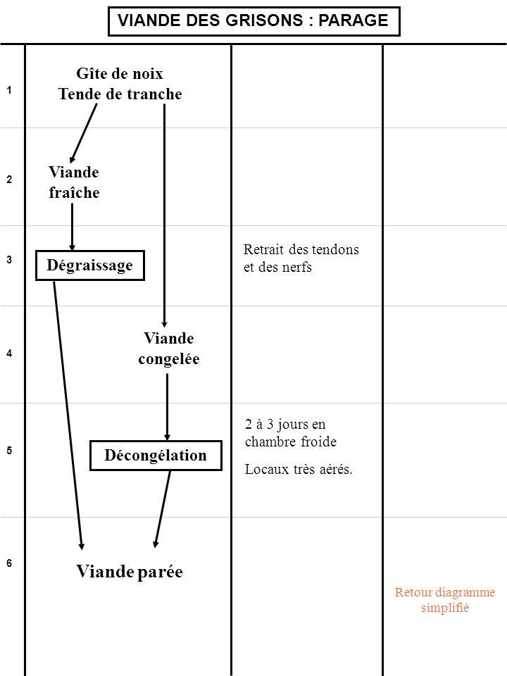 1 2 3 4 5 6 VIANDE DES GRISONS : PARAGE Gîte de noix Tende de tranche Retour diagramme simplifié Viande parée Viande fraîche Dégraissage Retrait des t