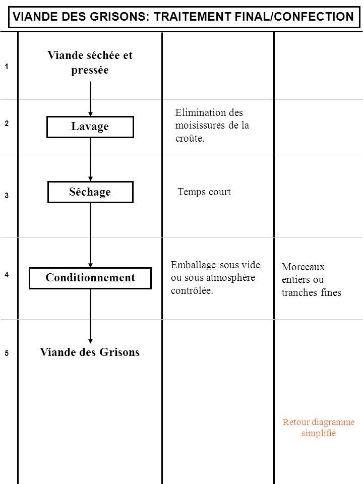 1 2 3 4 5 VIANDE DES GRISONS: TRAITEMENT FINAL/CONFECTION Viande séchée et pressée Lavage Elimination des moisissures de la croûte. Séchage Temps cour