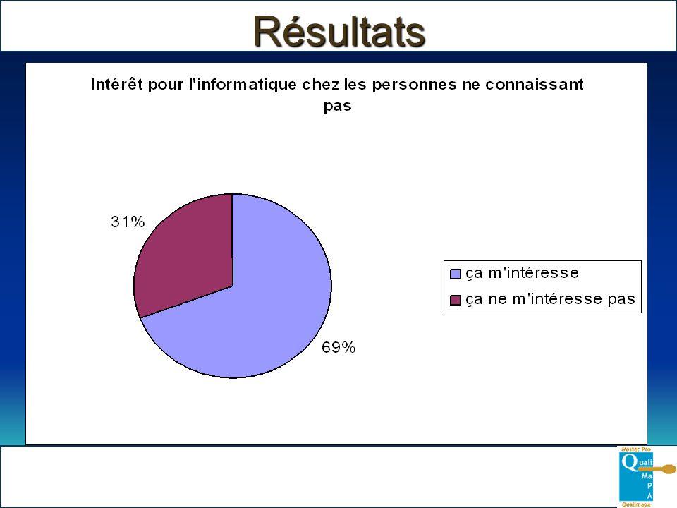 Résultats Intérêt pour linformatique
