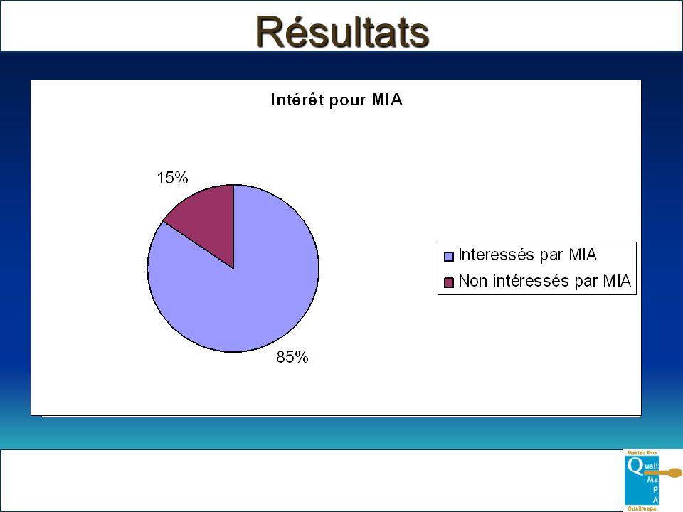 Résultats Connaissance de MIA Intérêt pour MIA