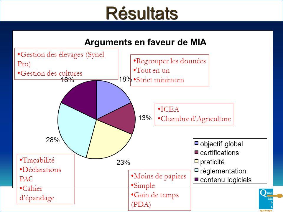 Résultats Arguments en faveur de MIA 18% 13% 23% 28% 18% ICEA Chambre dAgriculture Moins de papiers Simple Gain de temps (PDA) Traçabilité Déclaration