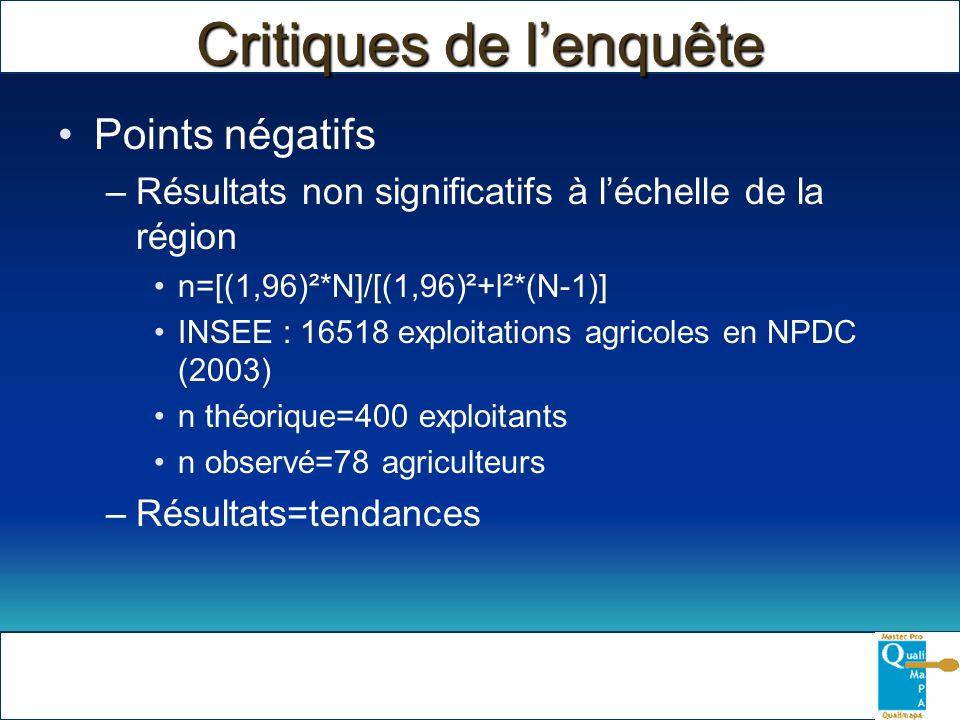 Critiques de lenquête Points négatifs –Résultats non significatifs à léchelle de la région n=[(1,96)²*N]/[(1,96)²+l²*(N-1)] INSEE : 16518 exploitation
