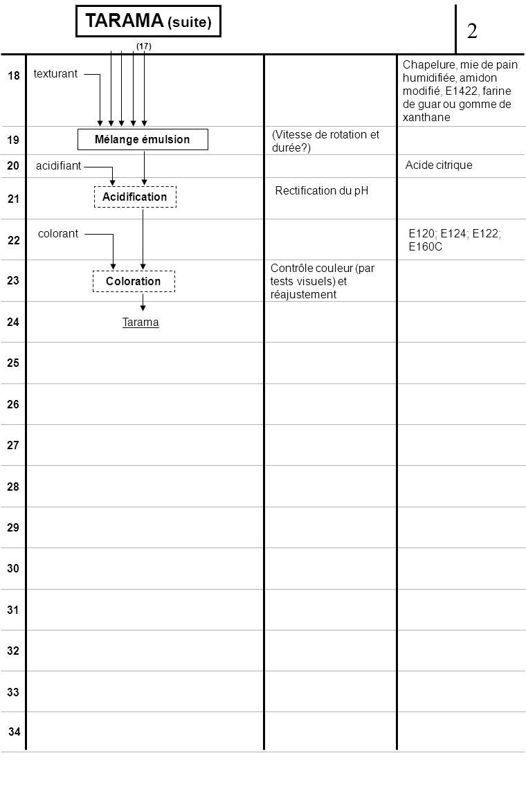18 19 20 21 22 23 24 25 26 27 28 29 30 31 32 33 34 (17) TARAMA (suite) texturant Chapelure, mie de pain humidifiée, amidon modifié, E1422, farine de guar ou gomme de xanthane Mélange émulsion (Vitesse de rotation et durée ) acidifiant Acidification Acide citrique Rectification du pH colorantE120; E124; E122; E160C Coloration Contrôle couleur (par tests visuels) et réajustement Tarama 2