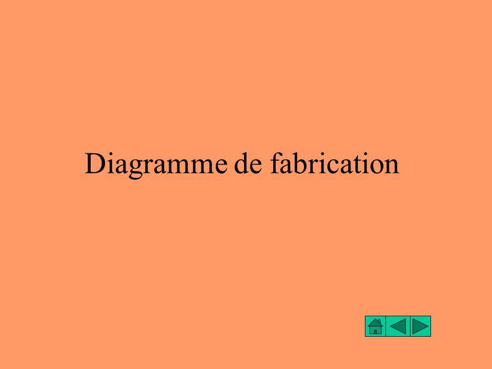 Diagramme de fabrication