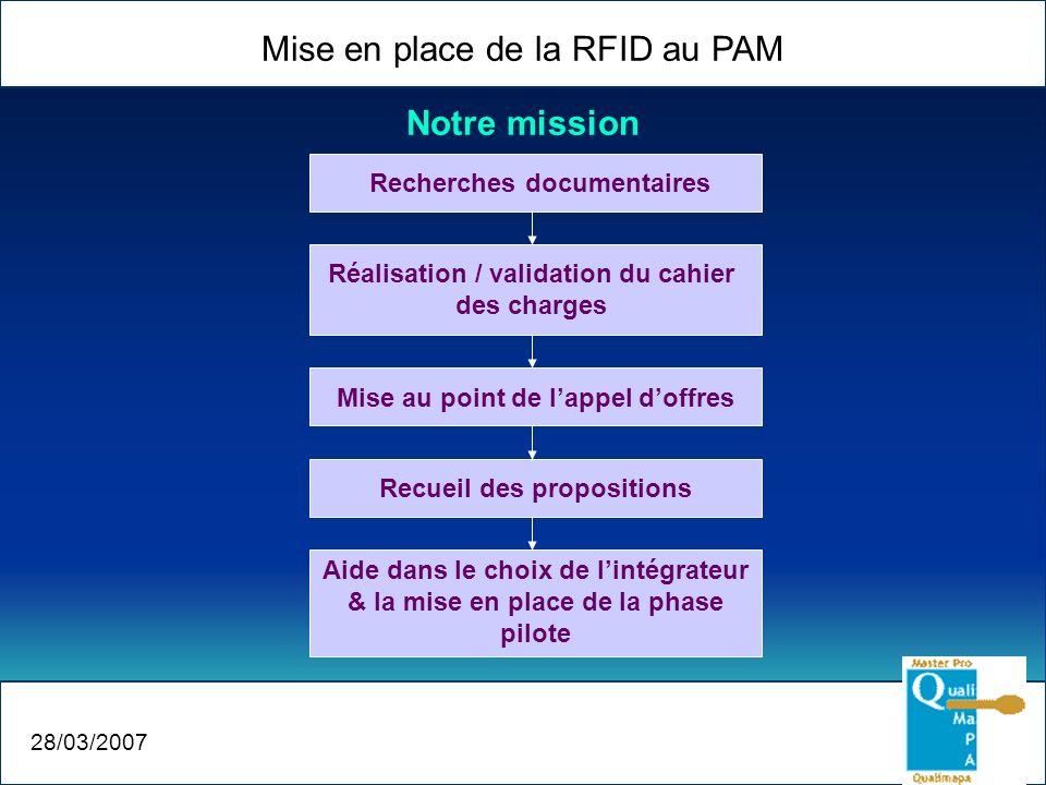 Mise en place de la RFID au PAM 28/03/2007 Notre mission Recherches documentaires Réalisation / validation du cahier des charges Mise au point de lapp