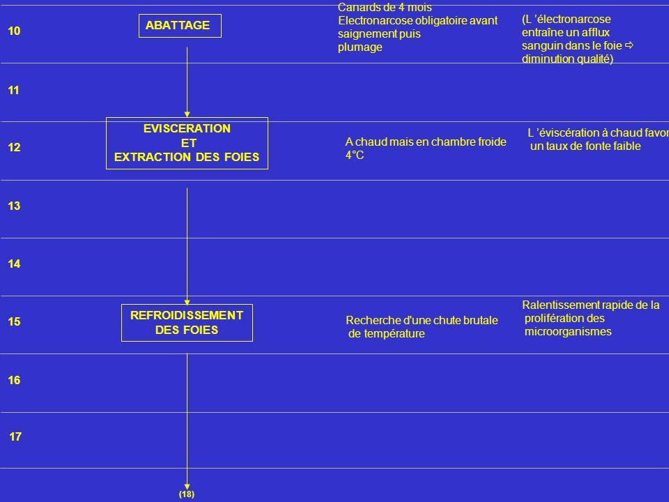 10 11 12 13 14 15 16 17 (18) ABATTAGE EVISCERATION ET EXTRACTION DES FOIES REFROIDISSEMENT DES FOIES (L électronarcose entraîne un afflux sanguin dans