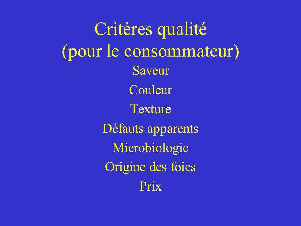 Critères qualité (pour le consommateur) Saveur Couleur Texture Défauts apparents Microbiologie Origine des foies Prix