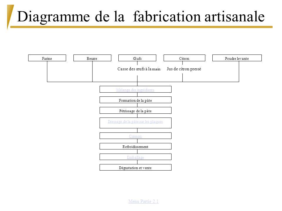 Diagramme de la fabrication artisanale FarineŒufsBeurreCitronPoudre levante Casse des œufs à la main Mélange des ingrédients Formation de la pâte Pétr