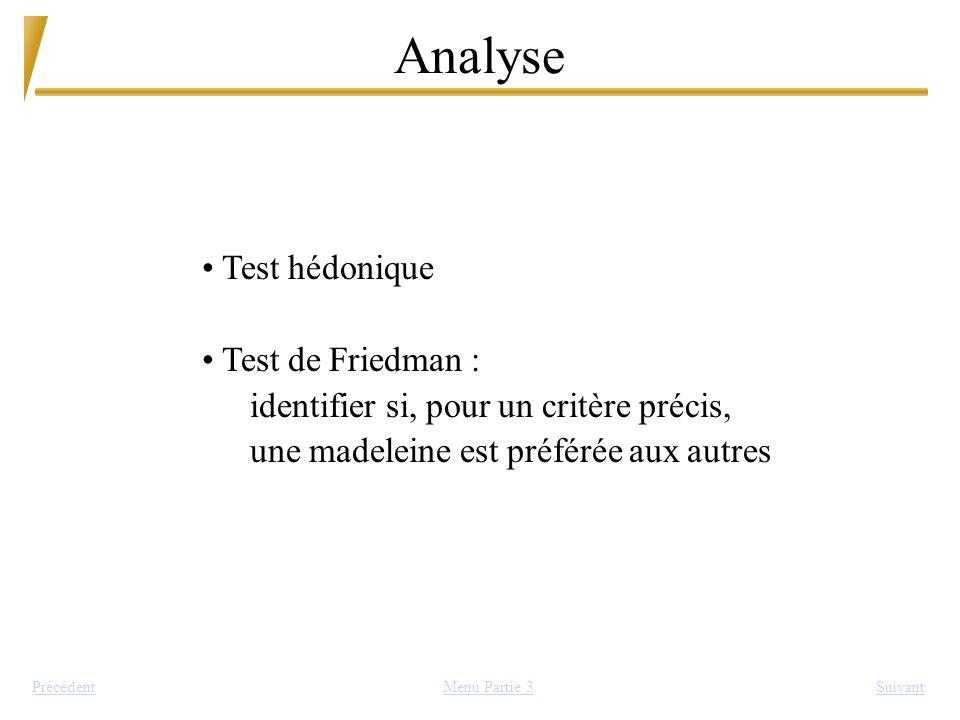 Analyse SuivantPrécédent Test hédonique Test de Friedman : identifier si, pour un critère précis, une madeleine est préférée aux autres Menu Partie 3