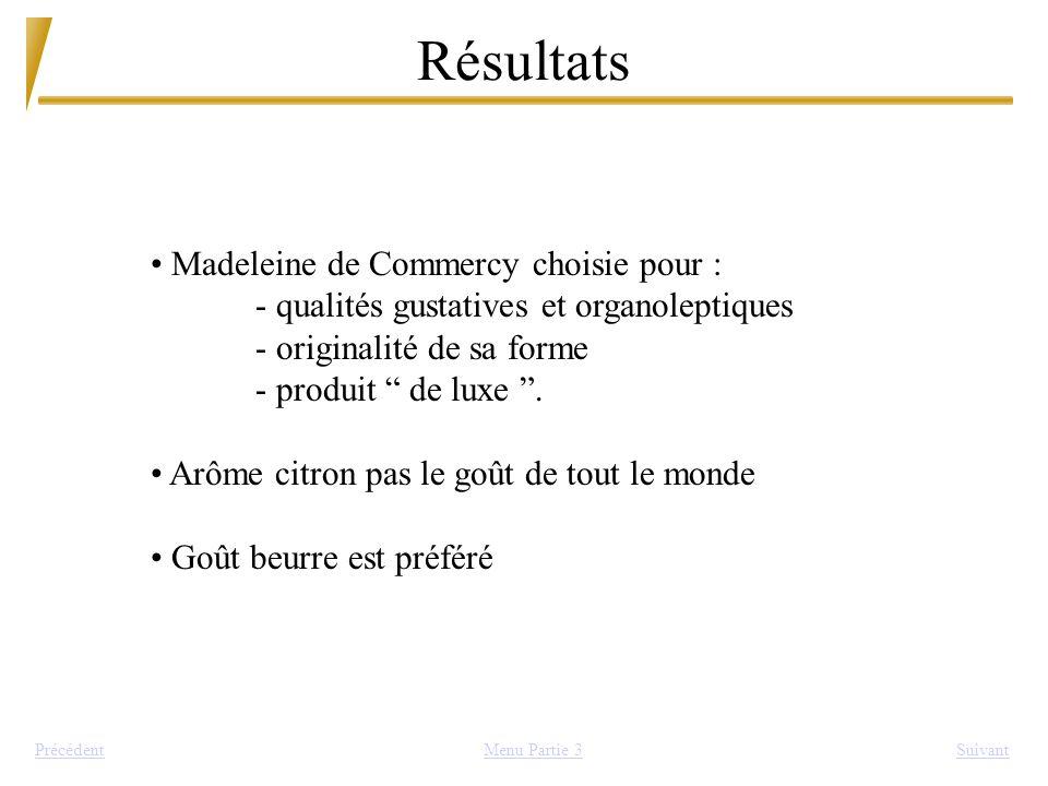 Résultats SuivantPrécédent Madeleine de Commercy choisie pour : - qualités gustatives et organoleptiques - originalité de sa forme - produit de luxe.