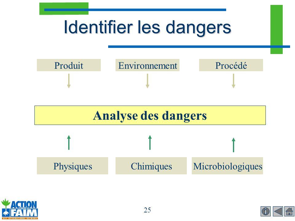25 Identifier les dangers PhysiquesMicrobiologiquesChimiques Analyse des dangers ProduitEnvironnementProcédé