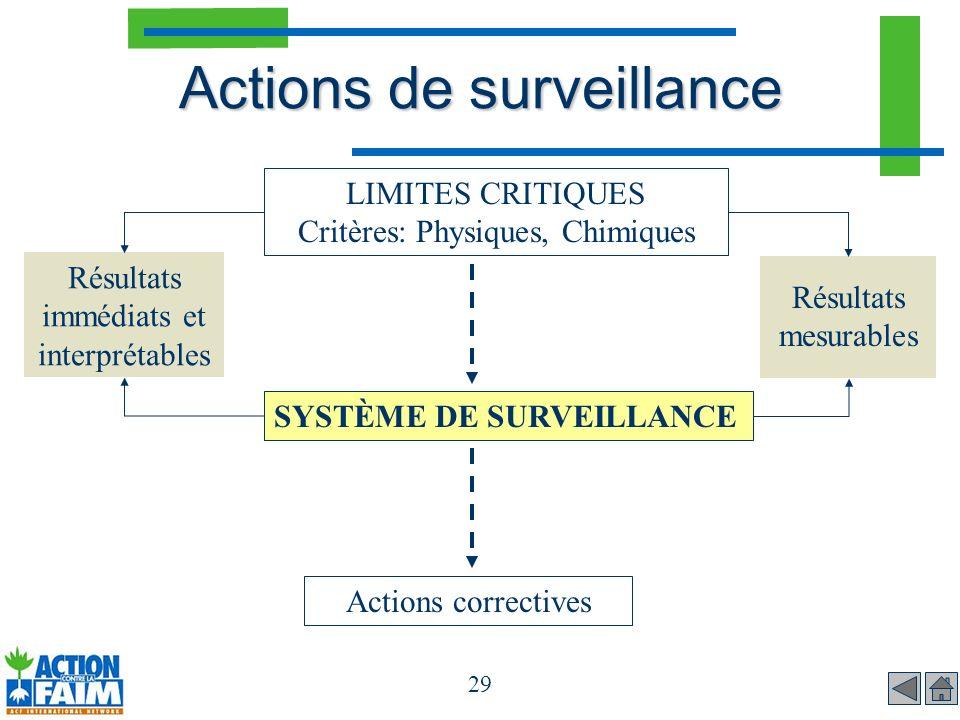 29 Actions de surveillance Actions correctives LIMITES CRITIQUES Critères: Physiques, Chimiques SYSTÈME DE SURVEILLANCE Résultats immédiats et interpr