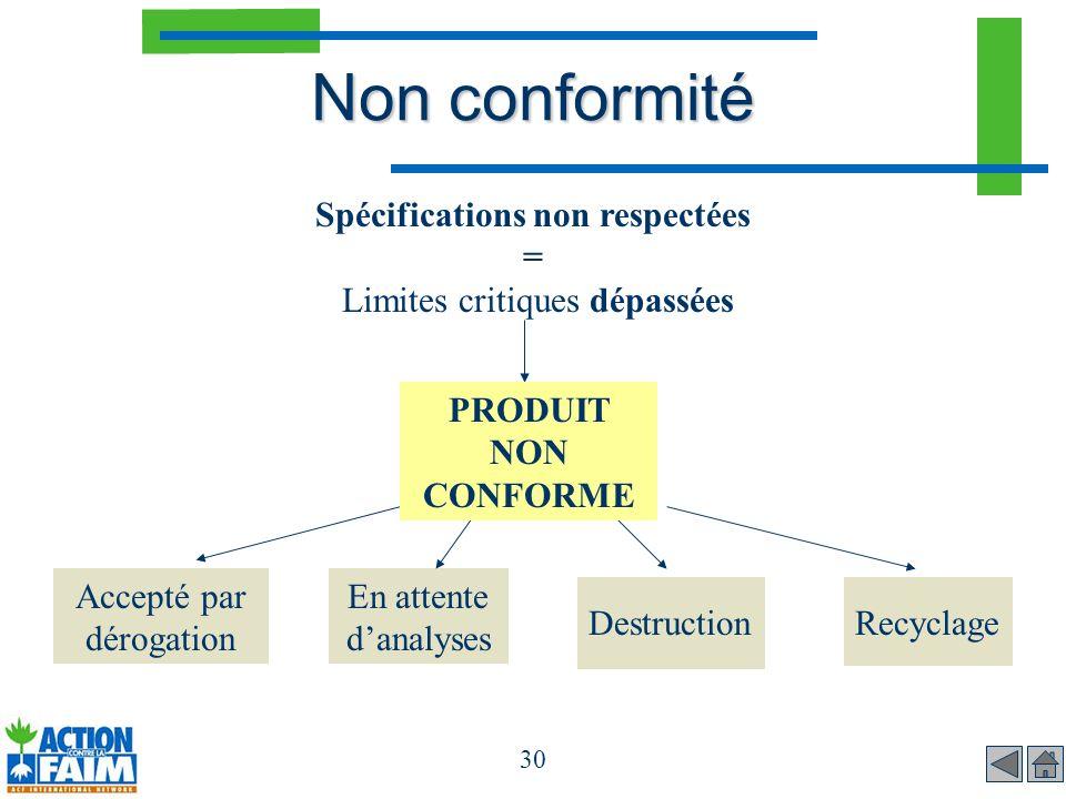 30 Non conformité Spécifications non respectées = Limites critiques dépassées Accepté par dérogation En attente danalyses DestructionRecyclage PRODUIT