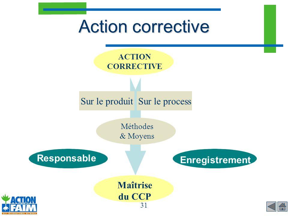 31 Action corrective Enregistrement Responsable Méthodes & Moyens ACTION CORRECTIVE Maîtrise du CCP Sur le processSur le produit
