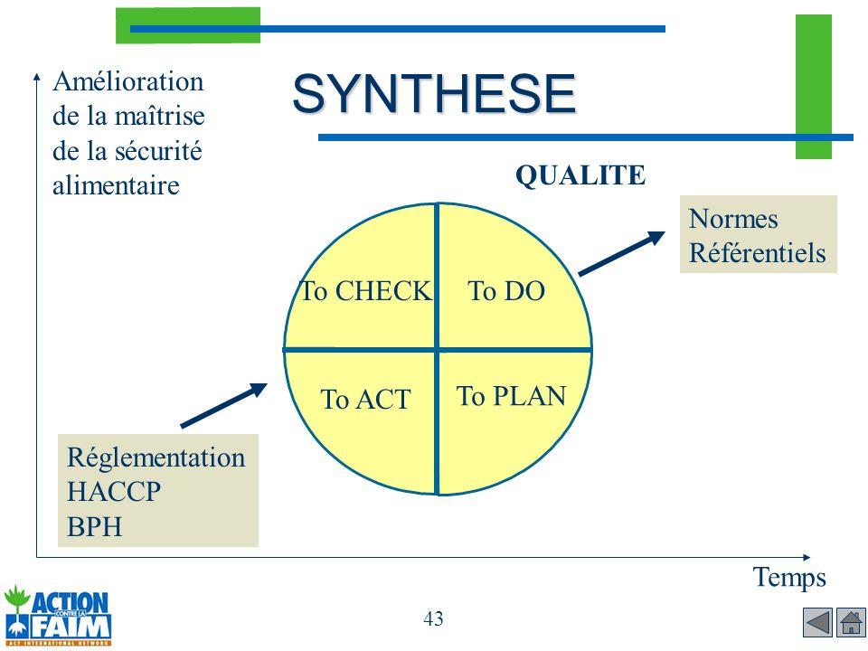43 To CHECKTo DO To PLAN To ACT Amélioration de la maîtrise de la sécurité alimentaire Temps Réglementation HACCP BPH Normes Référentiels QUALITESYNTH