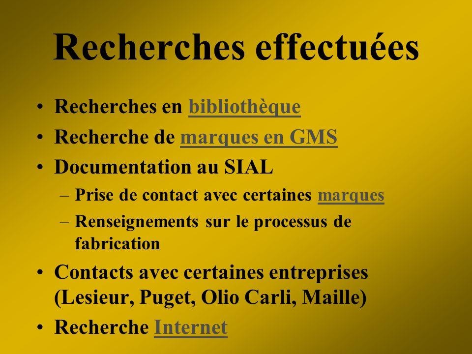 Recherches effectuées Recherches en bibliothèquebibliothèque Recherche de marques en GMSmarques en GMS Documentation au SIAL –Prise de contact avec ce