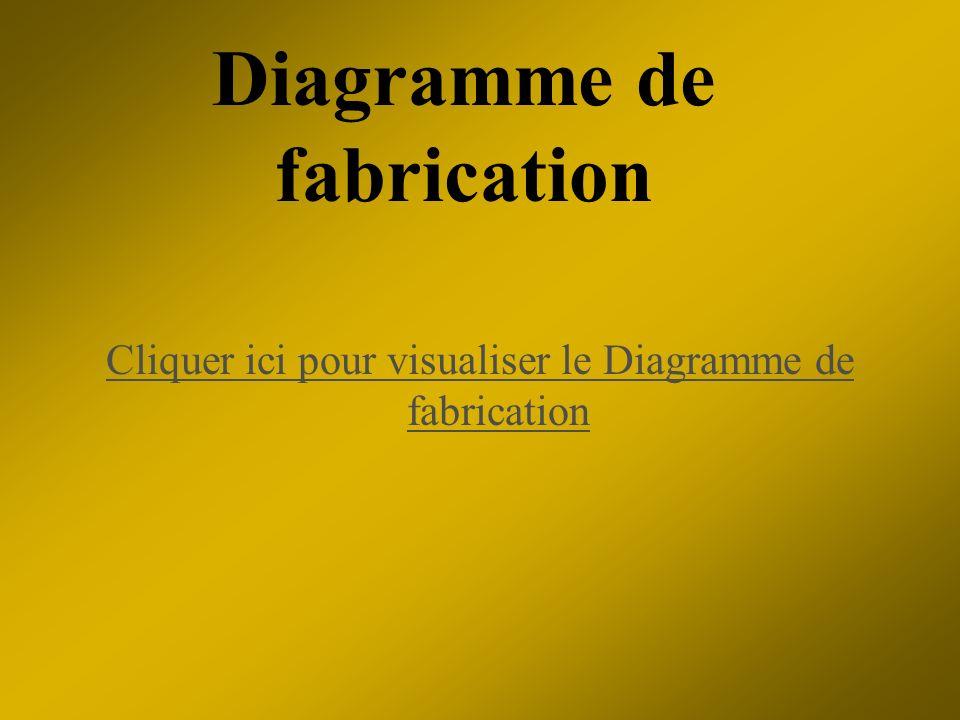 Diagramme de fabrication Cliquer ici pour visualiser le Diagramme de fabrication