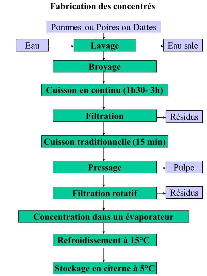 Fabrication des concentrés Cuisson traditionnelle (15 min) Filtration Pressage Filtration rotatif Concentration dans un évaporateur Cuisson en continu (1h30- 3h) Refroidissement à 15°C Stockage en citerne à 5°C Broyage Lavage Pommes ou Poires ou Dattes Résidus EauEau sale Pulpe Résidus