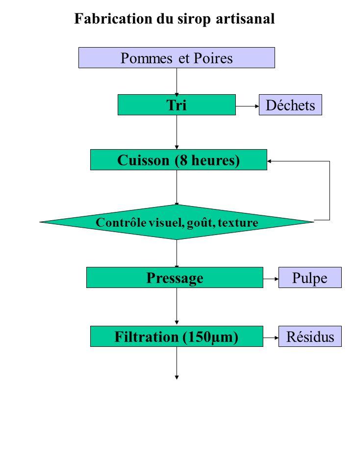 Fabrication du sirop artisanal Filtration (150µm) Pressage Cuisson (8 heures) Tri Contrôle visuel, goût, texture Pommes et Poires Déchets Pulpe Résidus