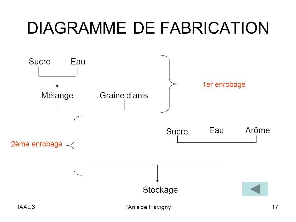 IAAL 3l'Anis de Flavigny17 DIAGRAMME DE FABRICATION SucreEau Arôme Sucre Eau MélangeGraine danis Stockage 1er enrobage 2ème enrobage